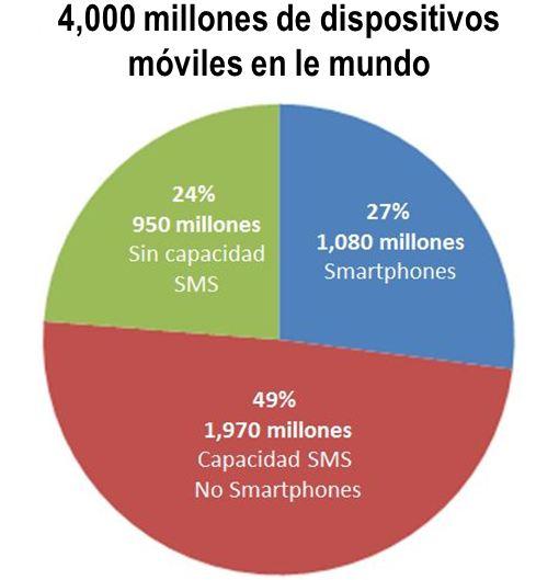Estadisticas de Dispositivos Moviles (celulares) en el mundo 2012