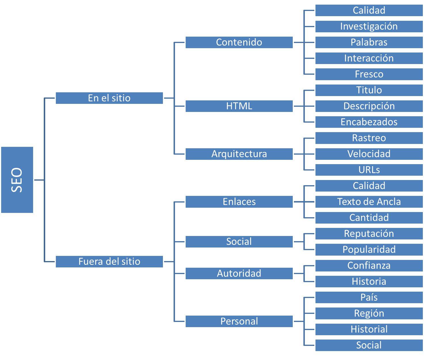 Mapa conceptual de SEO