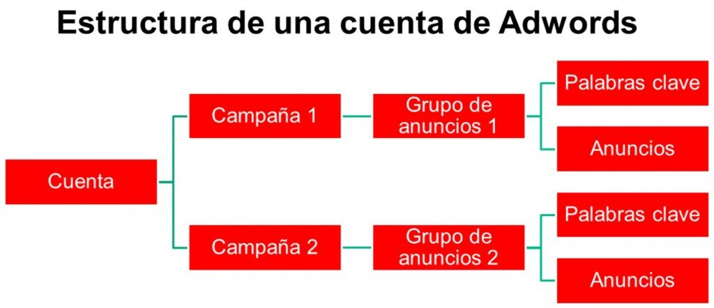 Estructura de Adwords