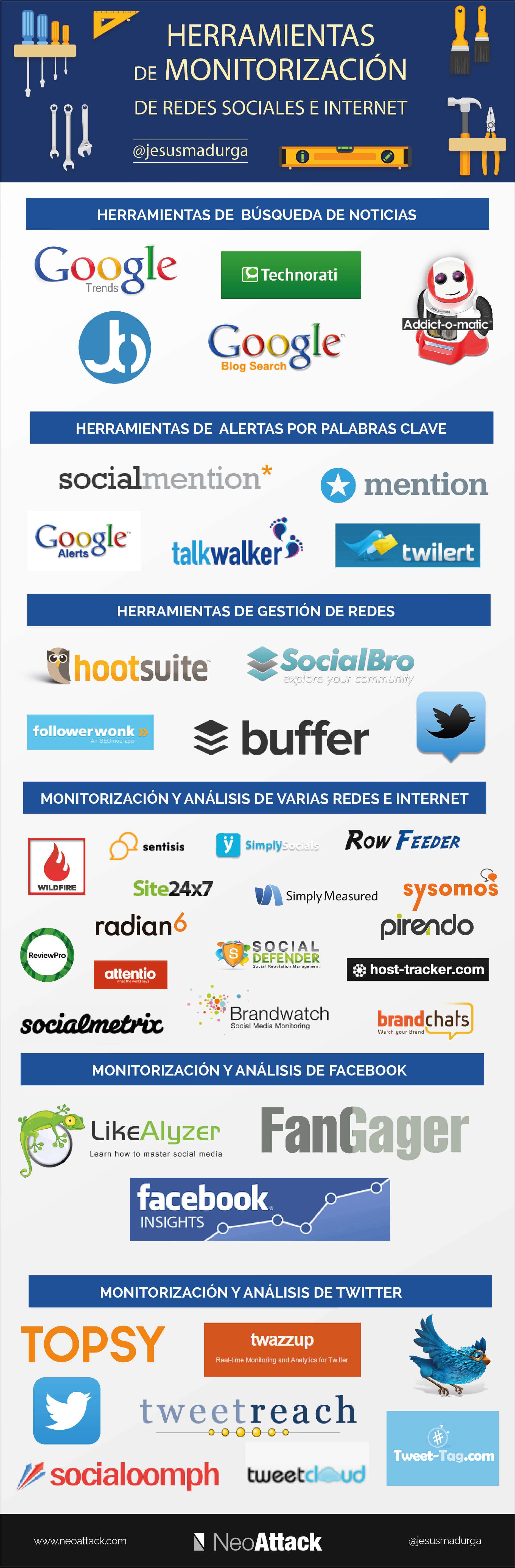 las-mejores-herramientas-de-monitoreo-en-internet-infografia-en-espanol