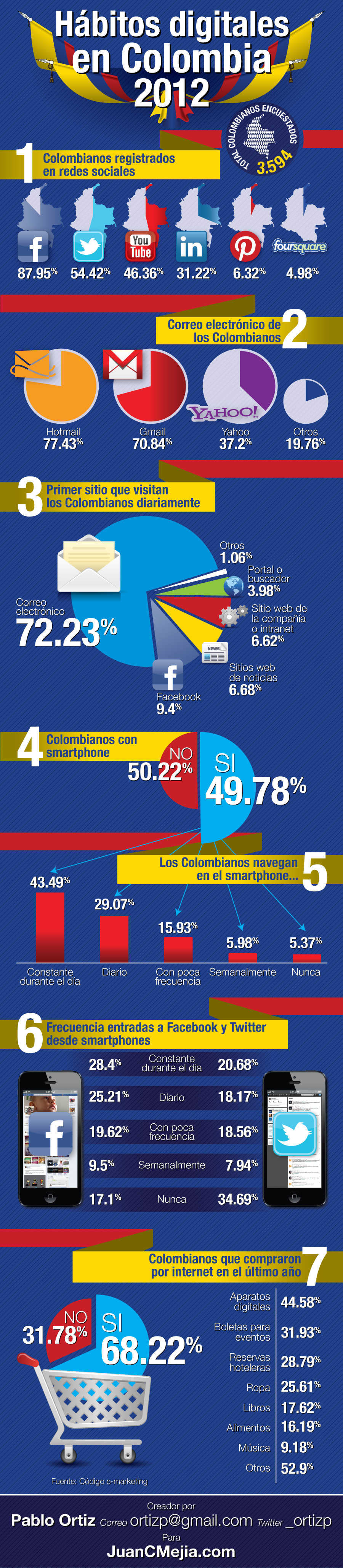 Hábitos digitales de Colombia 2012: infografía en español