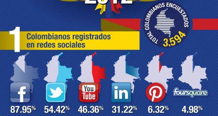 Hábitos digitales en Colombia 2012 - Estadísticas de Internet
