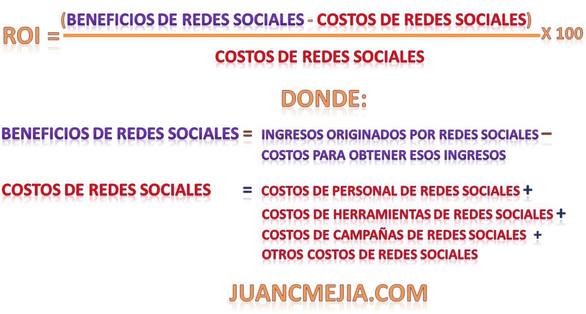 Cálculo del ROI en Redes Sociales