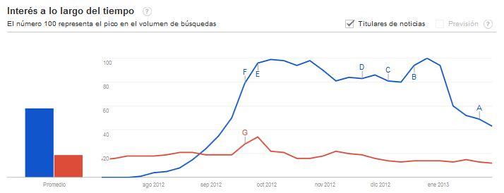 PSY - Gangnam Style Número de búsquedas en Google de acuerdo a Google Trends