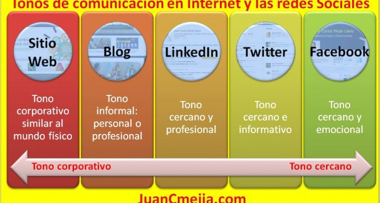 Tonos de comunicación en el sitio Web y otros canales de social media