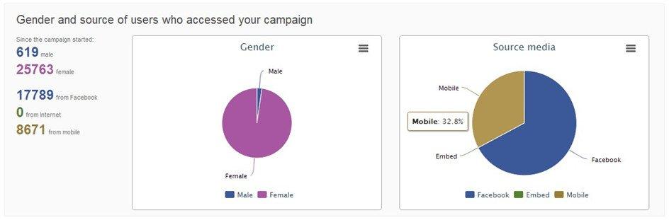 Dispositivos móviles en campañas de Facebook