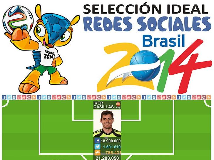Selección ideal redes sociales Brasil 2014