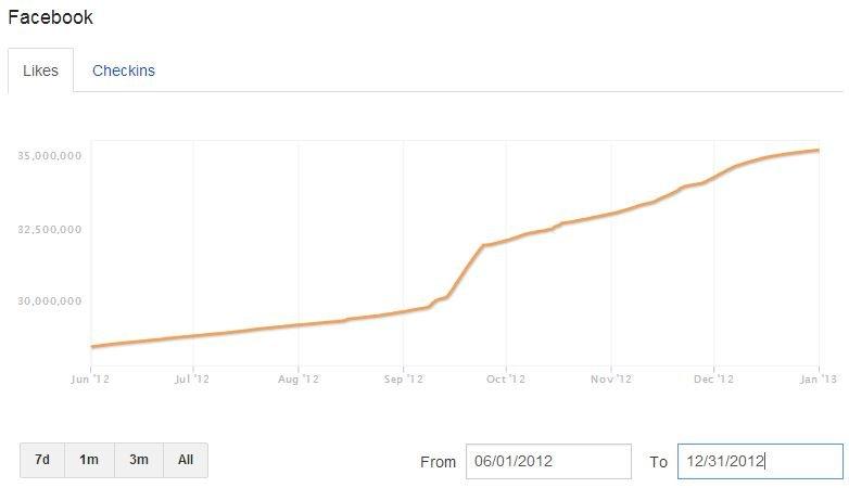 Crecimiento de Facebook de cuenta de Red Bull durante la estrategia de Stratos