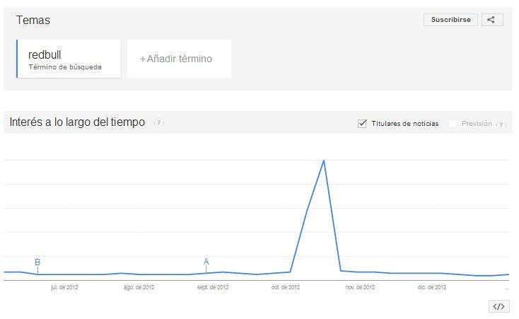 Número de búsquedas de Red Bull durante estrategia Stratos