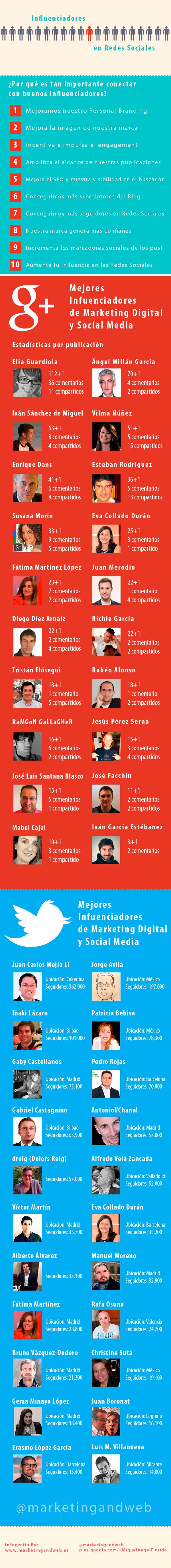 Cuentas más influenciadoras en Redes Sociales y Marketing Digital - Infografia en español