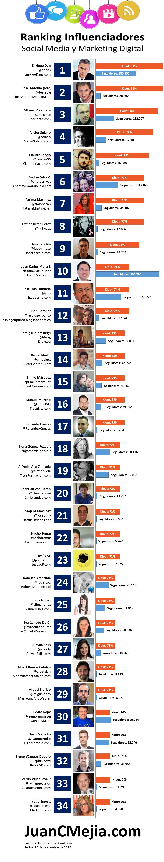 Infografía influenciadores Social Media y Marketing Digital