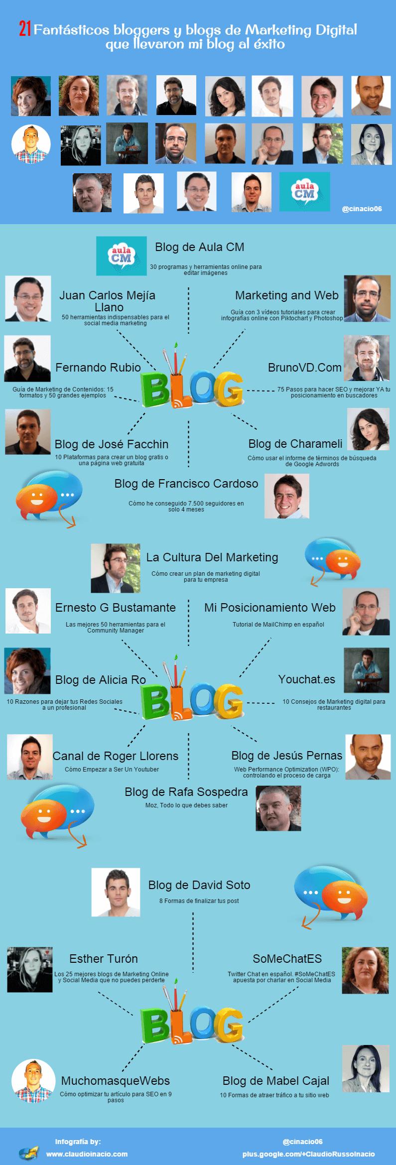 21 blogs marketing digital