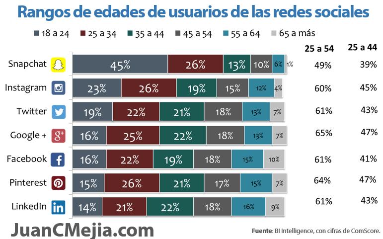 Rango de edades de usuarios de las redes sociales Actualizado 2016