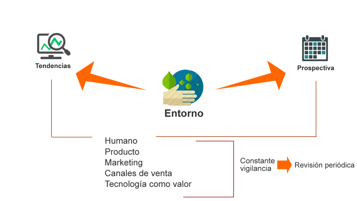 Modelo de Transformación Digital ENTORNO