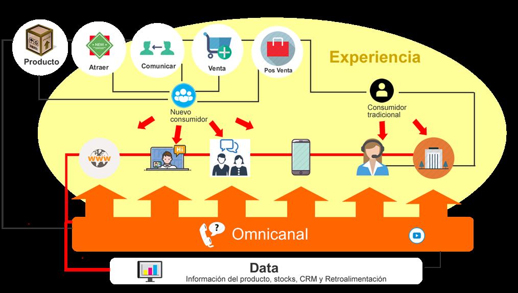 Modelo de Transformación Digital SERVICIO