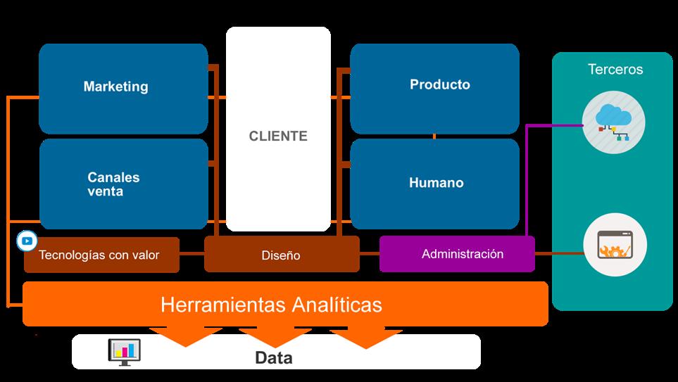 Modelo de Transformación Digital TECNOLOGIA COMO VALOR