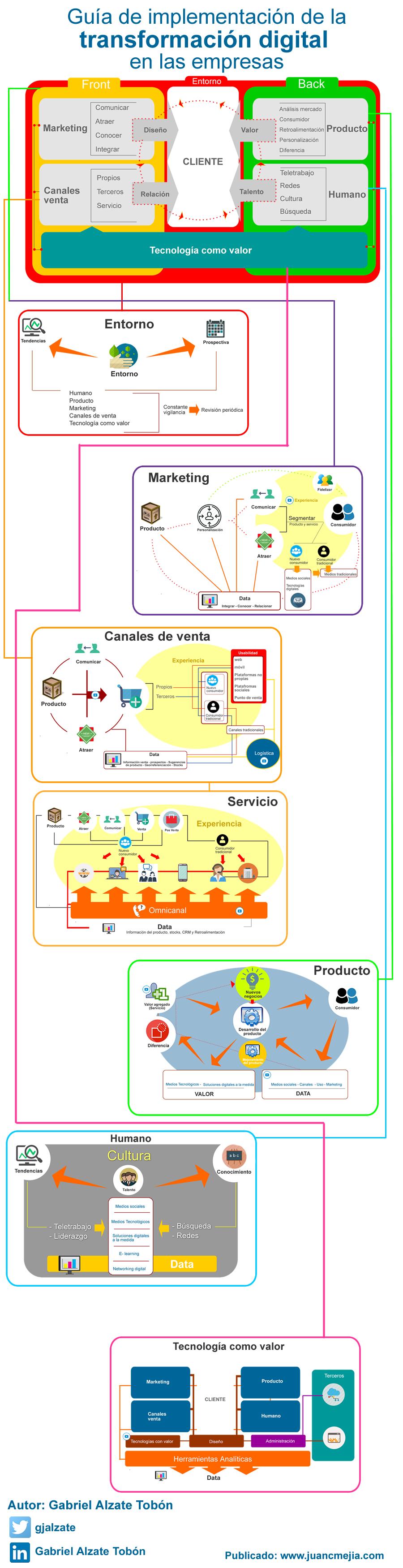 Modelo de transformación digital Infografía en español