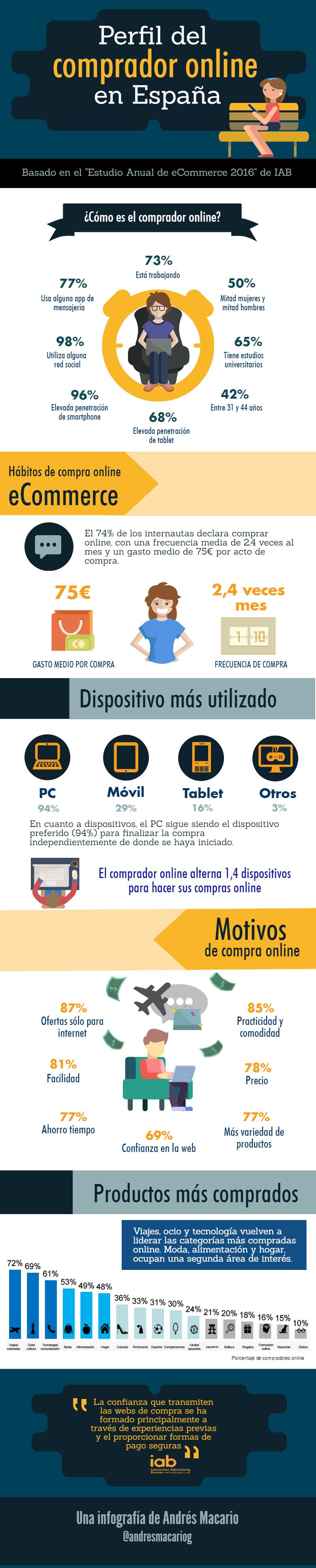 Perfil del comprador Online España Infografia en español