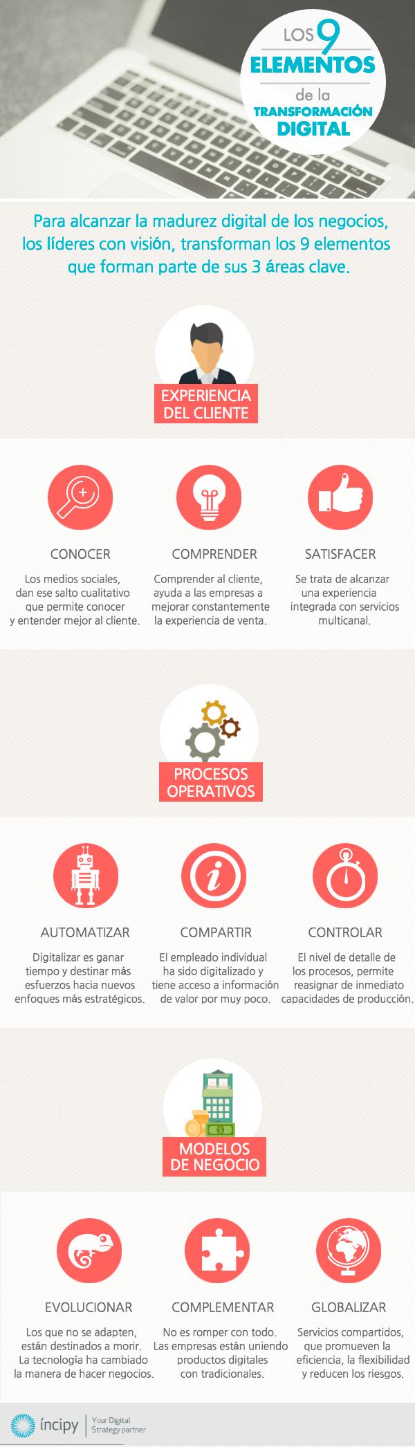 Los 9 elementos de la transformación digital infografía en español