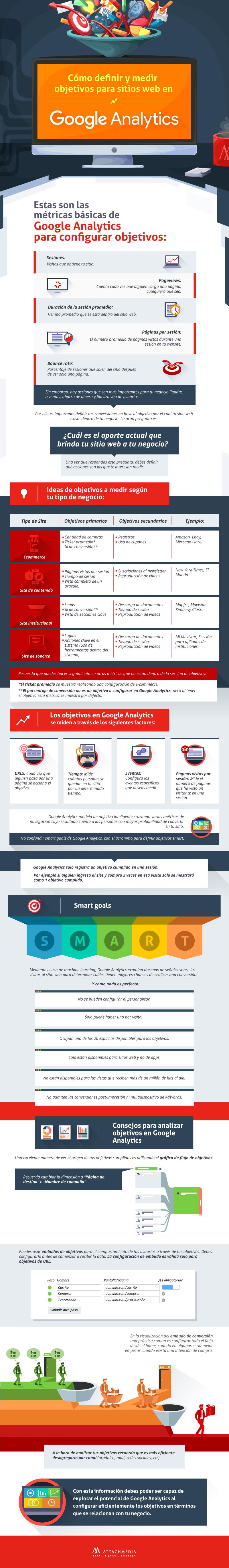 infografia-como-definir-y-medir-objetivos-para-sitios-web-en-google-analytics