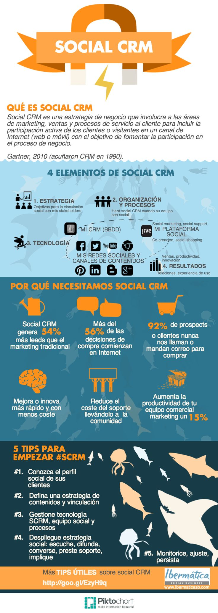 social-crm-infografia-en-espanol