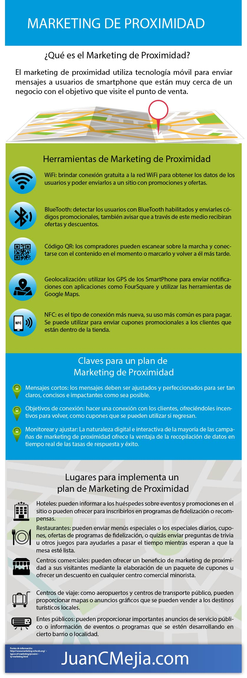 Infografía de Marketing de Proximidad