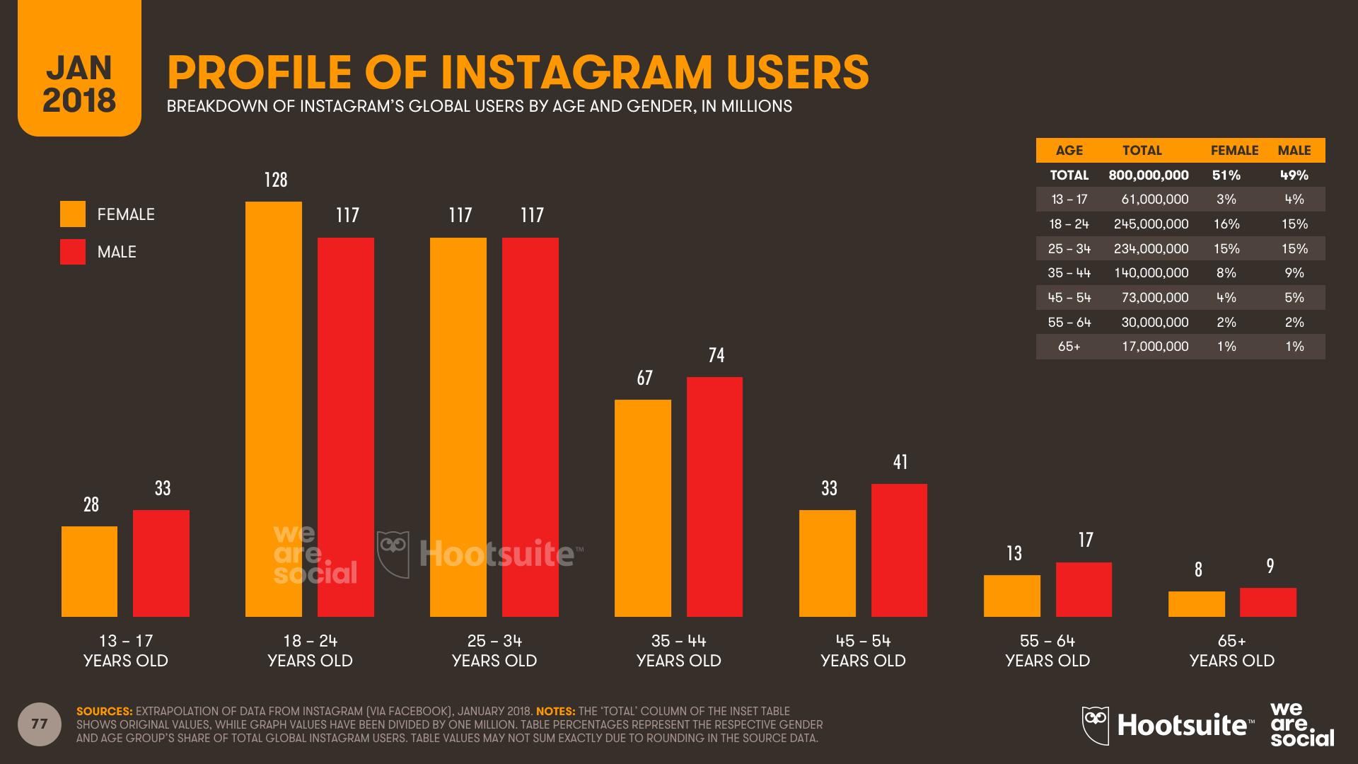 Perfil de usuarios de Instagram en el mundo