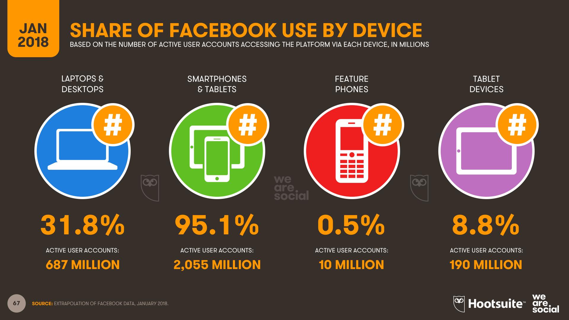 Usuarios de Facebook por dispositivo