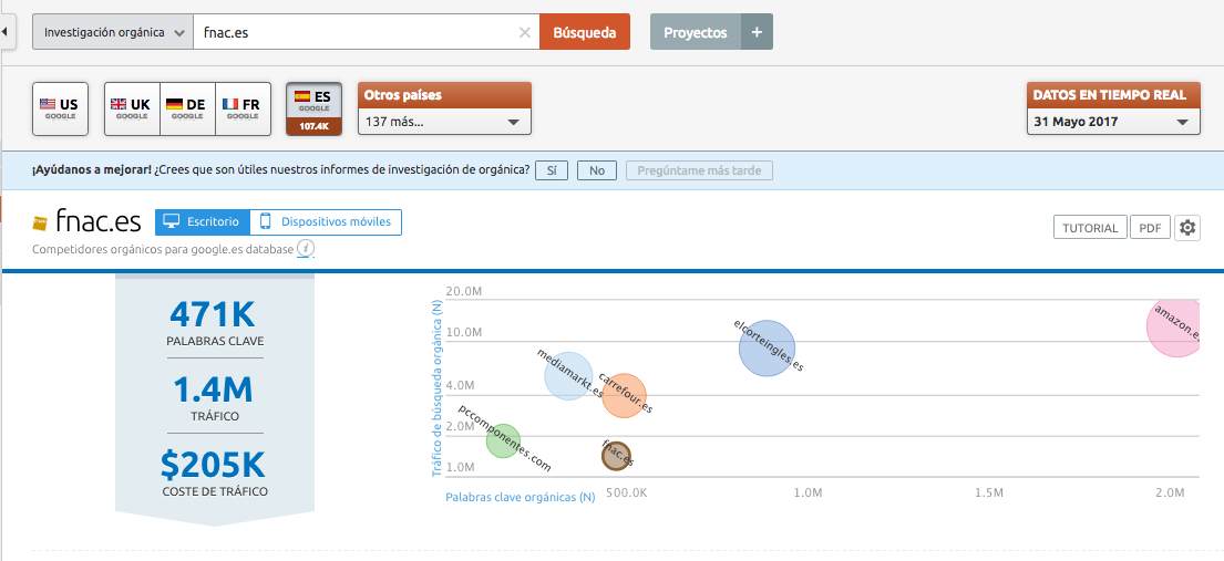 SEMrush Encontrar la competencia