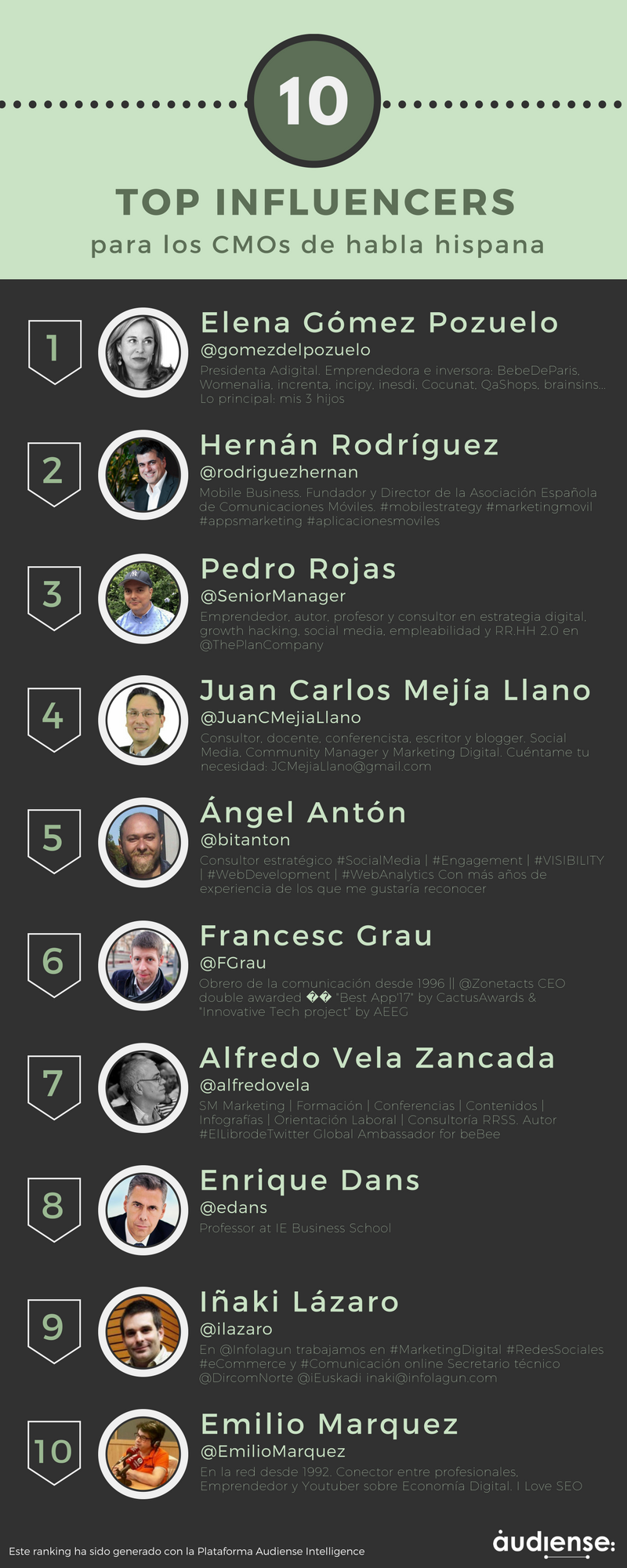 Top influencers entre los Gerentes de Marketing (CMO) de habla hispana