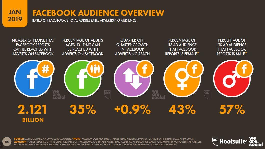 Estadísticas de redes sociales 2019: Usuarios de Facebook