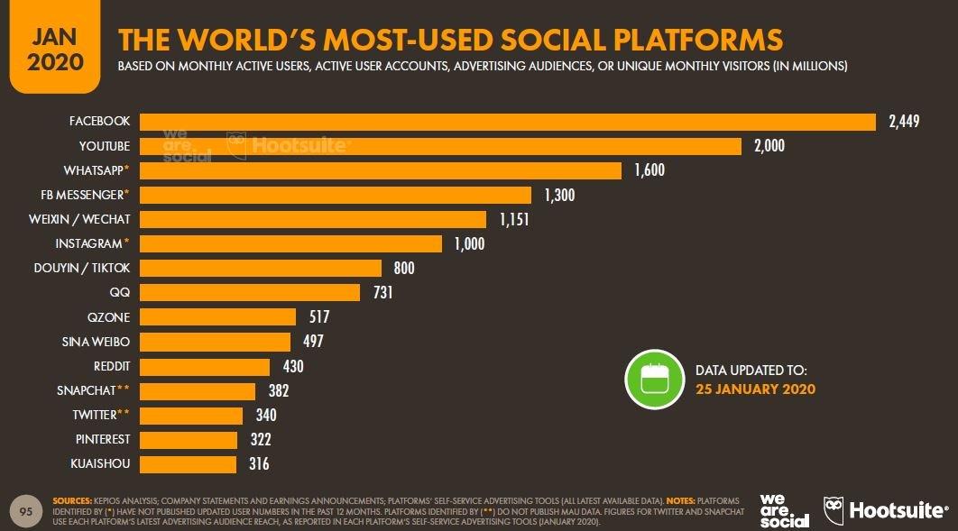 Gráfica de usuarios en redes sociales.